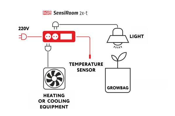 Схема подключения SensiRoom 2x-t