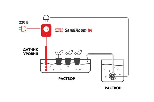 Схема подключения SensiRoom