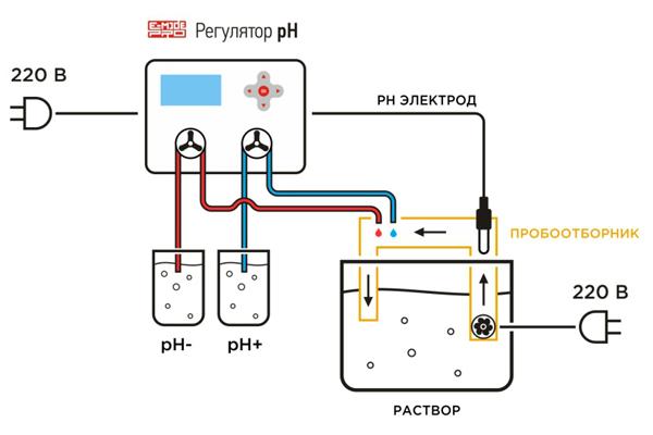 Схема подключения pH регулятора